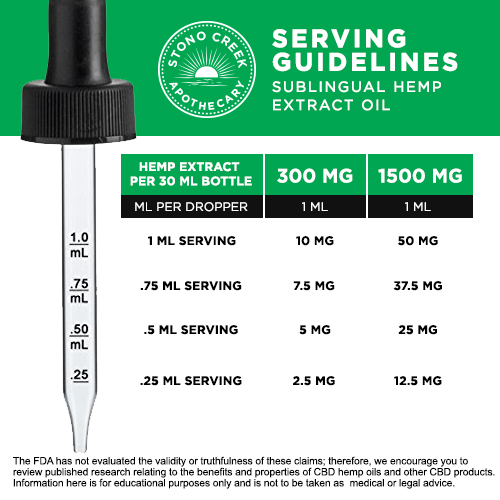 Serving Guidelines for Sublingual Hemp Extract