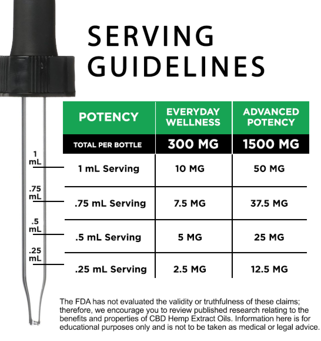 Serving Guidelines - Hemp Extract TInctures