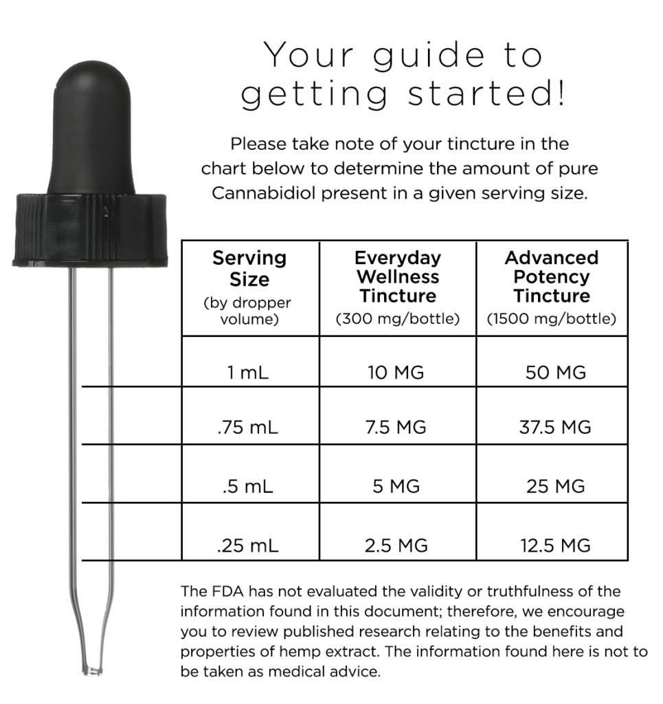 CBD Serving Guidelines - Dosing